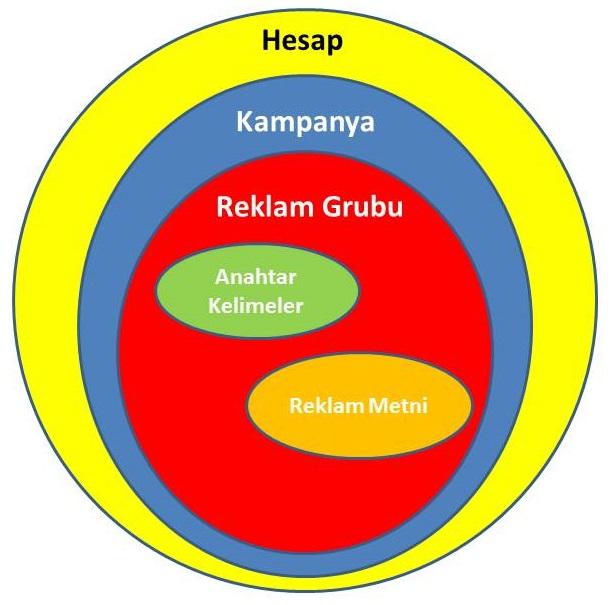 Adwords Hesap Şeması