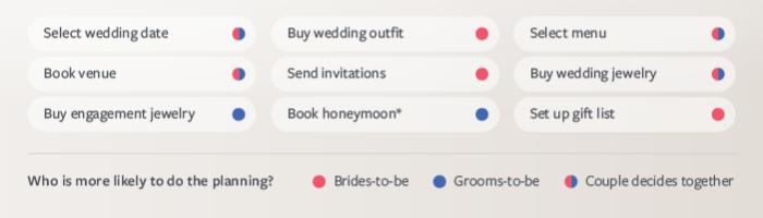 Facebook_evlilik_istatistik
